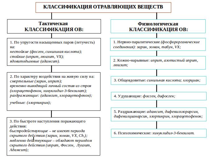 Рис. 4 Классификация отравляющих веществ